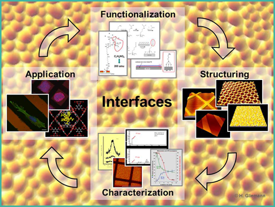Functionalization and structuring of surfaces